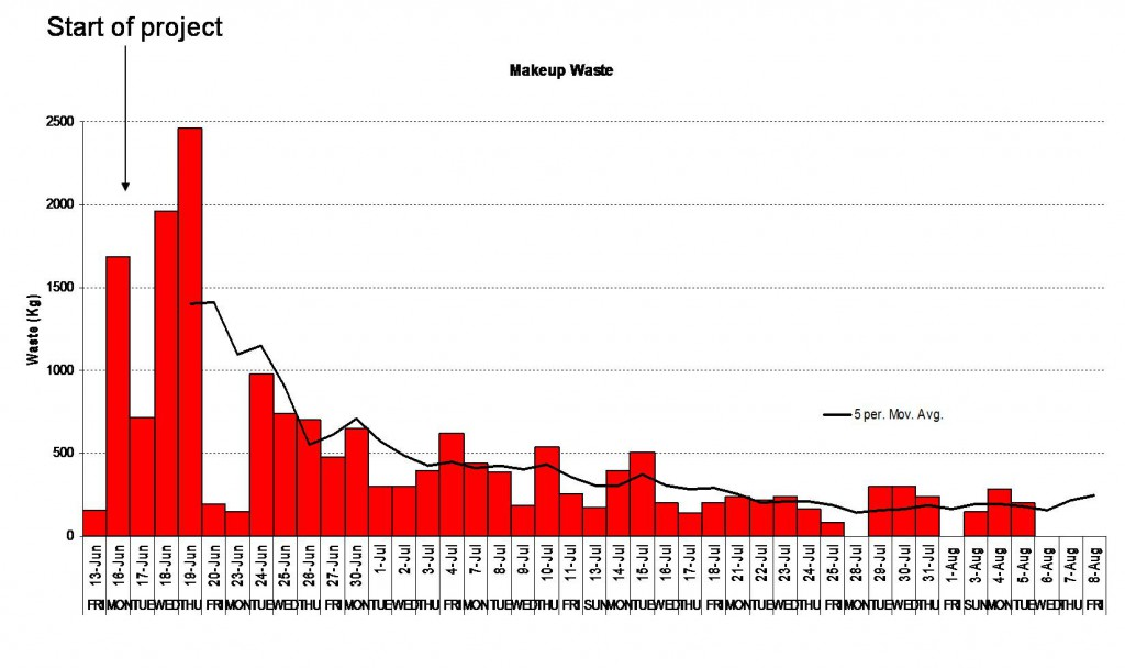Results graph - Waste